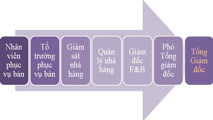 lam the nao de nhan vien phuc vu nha hang thang tien nhanh 5